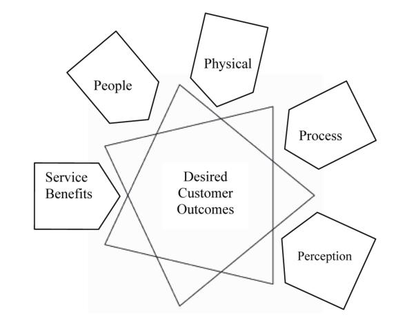 Desired Customer Outcomes