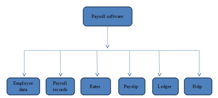 Payroll software block