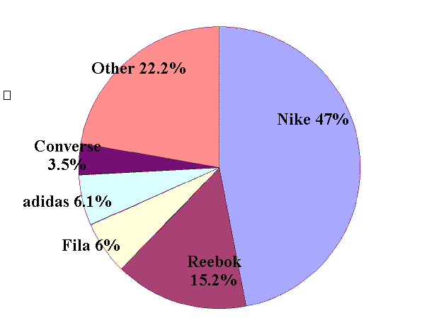 the distribution of the market shares