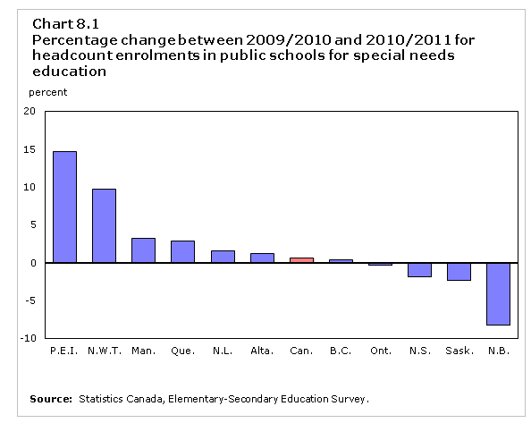 Percentage change between 2009/2010 and 2010/2011 for headcount enrolments in public schools for special needs education