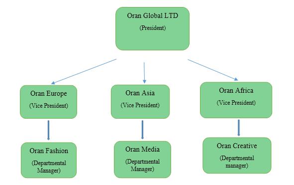 Oran's Corporate Structure