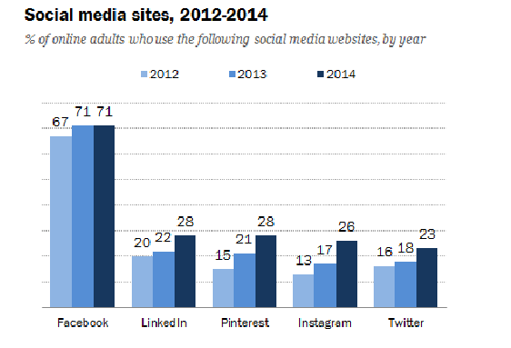 Usage of social media sites for the 2012-2014 period