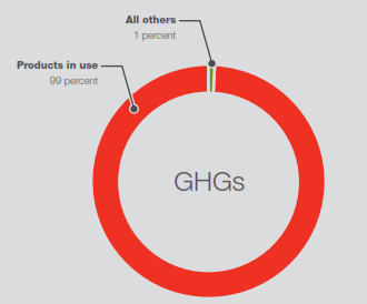 GHGs footprint